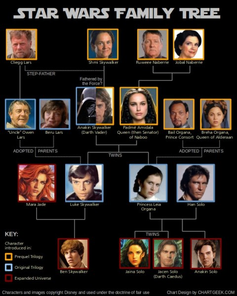star-wars-family-tree-1
